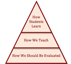 Evaluation Pyramid A