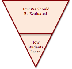 Evaluation Pyramid B